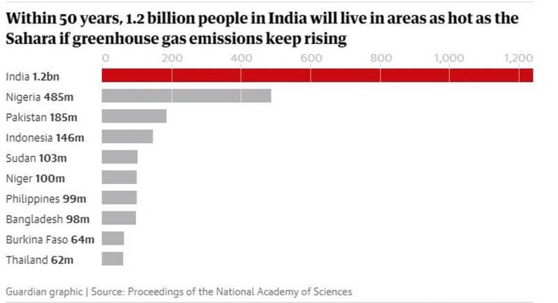 Số người dự đoán sẽ sống ở nơi nóng như Sahara trong 50 năm.