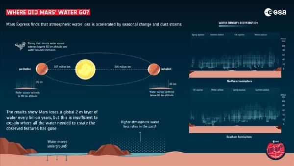 Các nhà nghiên cứu phát hiện ra cách thức nước từ sao Hỏa thoát ra ngoài vũ trụ. Ảnh: ESA.